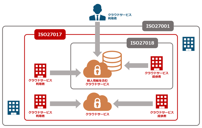 ISO27017の位置付け