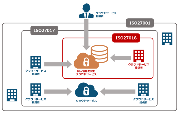 ISO27018の位置付け