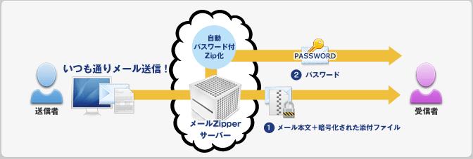 添付ファイルの自動パスワード暗号化イメージ