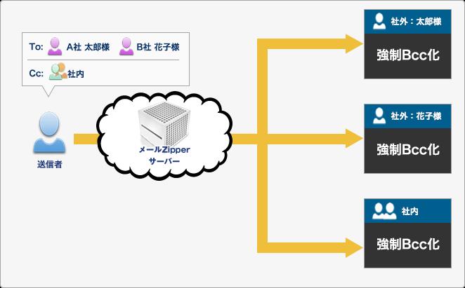 Bcc強制変換機能イメージ
