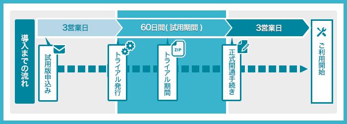 トライアル版から本導入までの流れ図