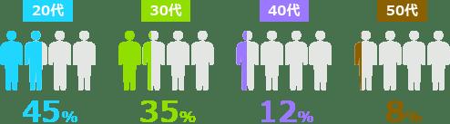 20代50%・30代35%・40代12%・50代3%