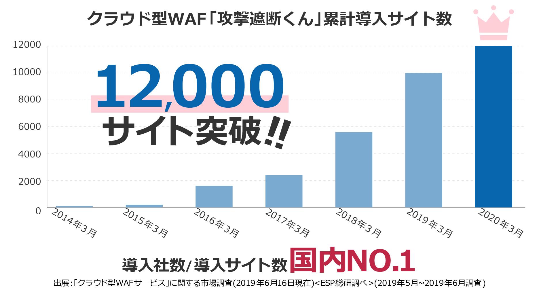 クラウド型WAF「攻撃遮断くん」導入数/導入サイト数国内No.1