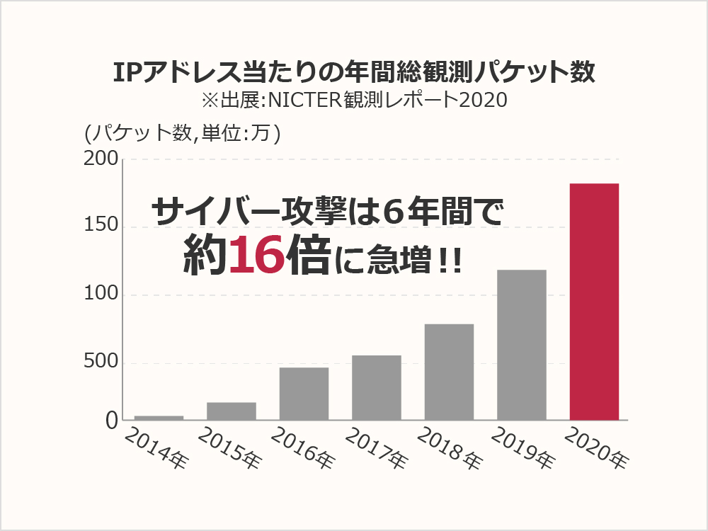 サイバー攻撃は6年間で約16倍に急増!!